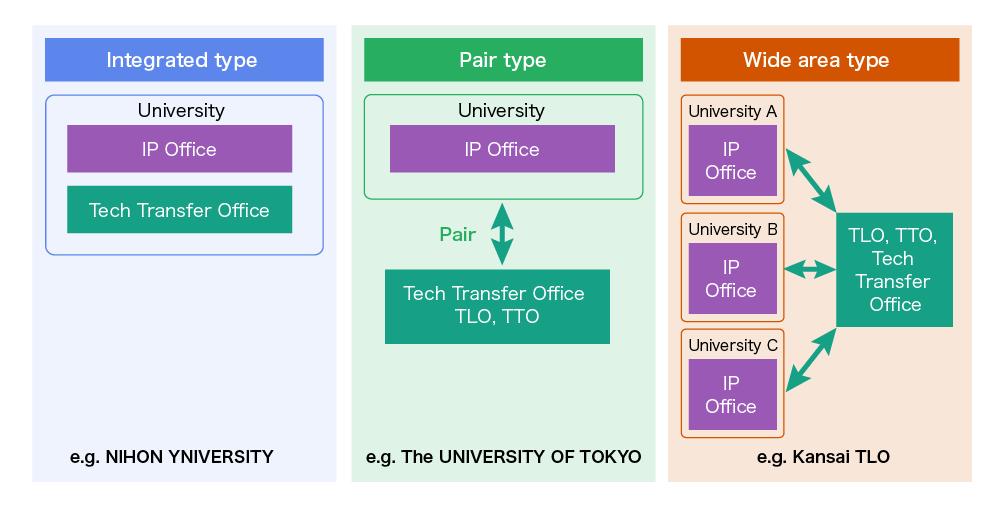 ip office and tech transfer office unitt一般社団法人 大学技術移転