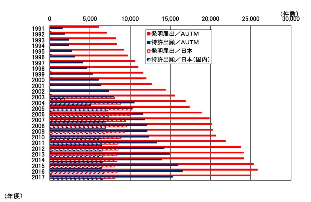 発明届出と特許出願推移(日本と米国)