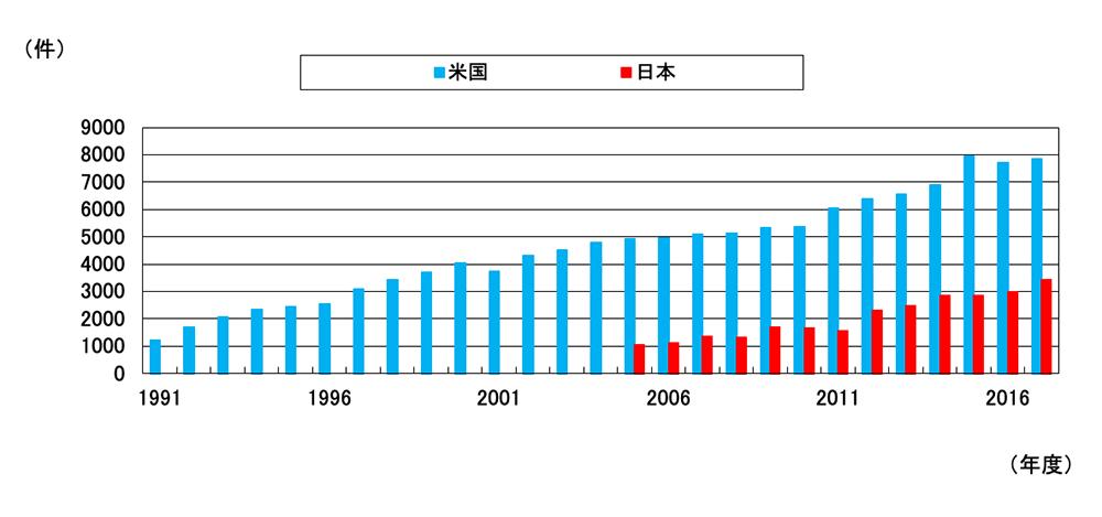 新規ライセンス・オプション件数(日本と米国)